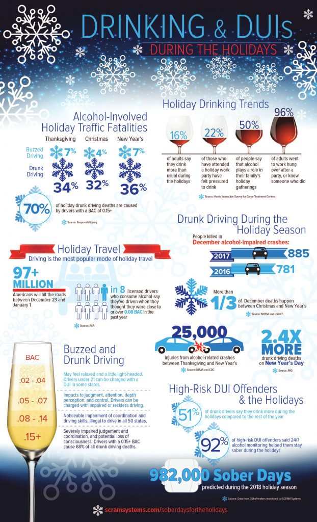 DUI can ruin your holiday plans
